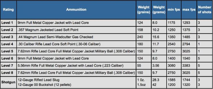 Ratings of Bullet Resistant Materials as Identified by UL 752
