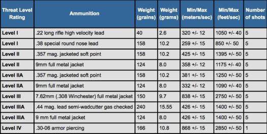 Ratings of Bullet Resistant Materials as Identified by National Institute of Justice (NIJ)